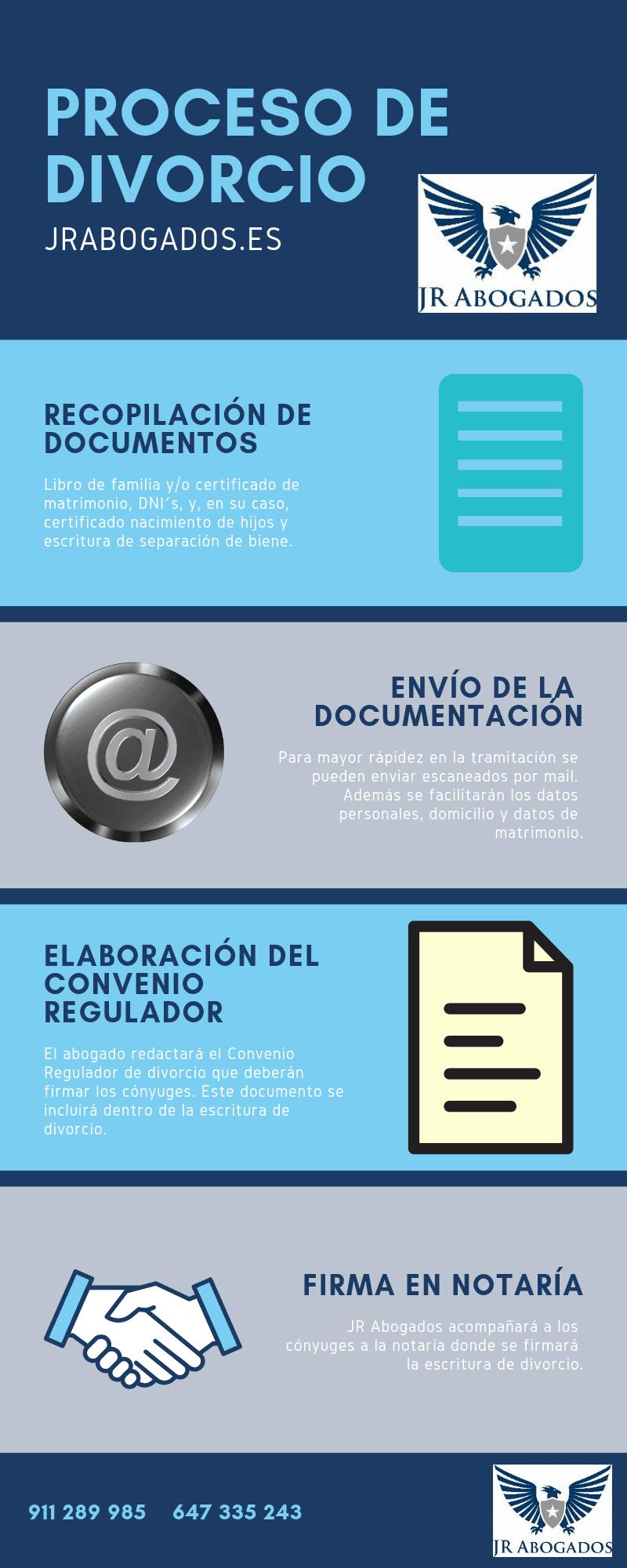 divorcio notarial proceso en madrid